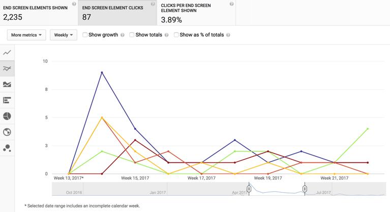 YouTube Analytics mittaa annotaatioiden ja korttien klikkaukset
