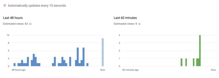 YouTube Analyticsista näet reaaliaikaiset katselutiedot