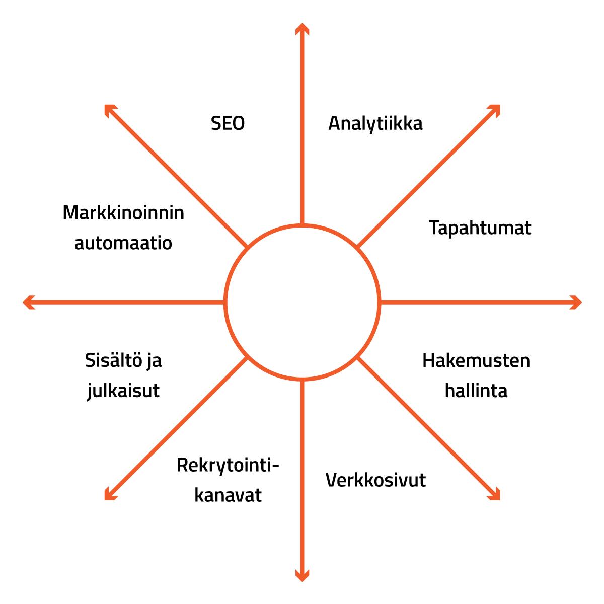 Rekrytointimarkkinoinin eri kanavat