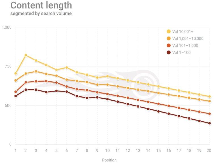 Sisällön pituuden merkitys hakukonesijoituksiin SEMrushin tutkimuksen mukaan
